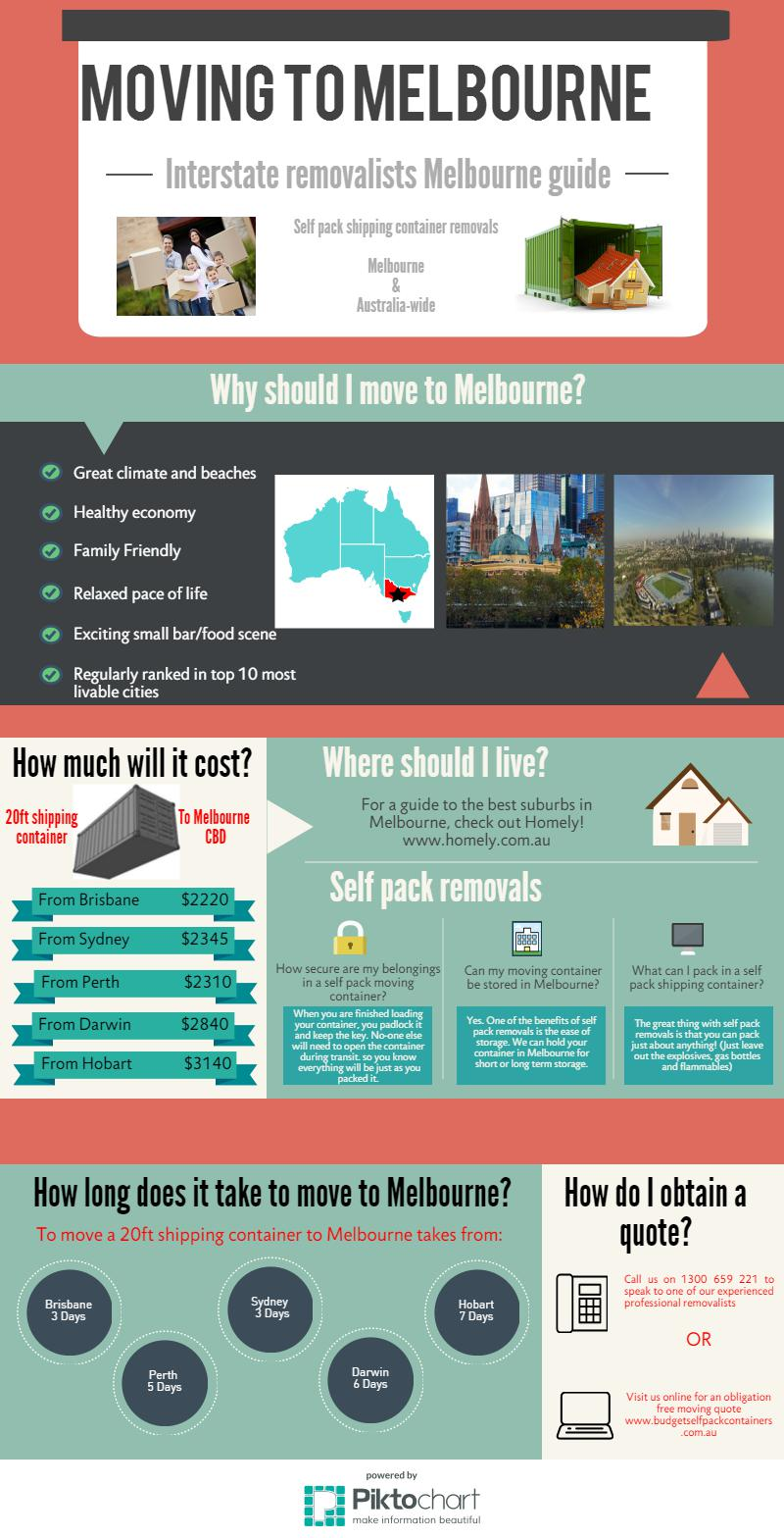 Melbourne Removalists Infographic | Budget Self Pack Containers