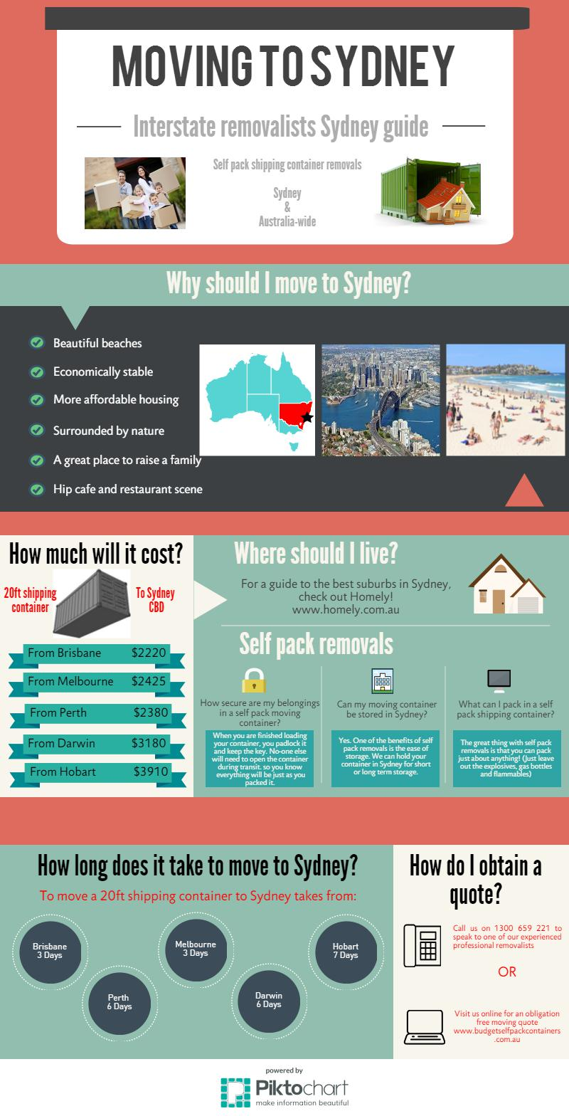 Sydney Removalists Infographic | Budget Self Pack Containers